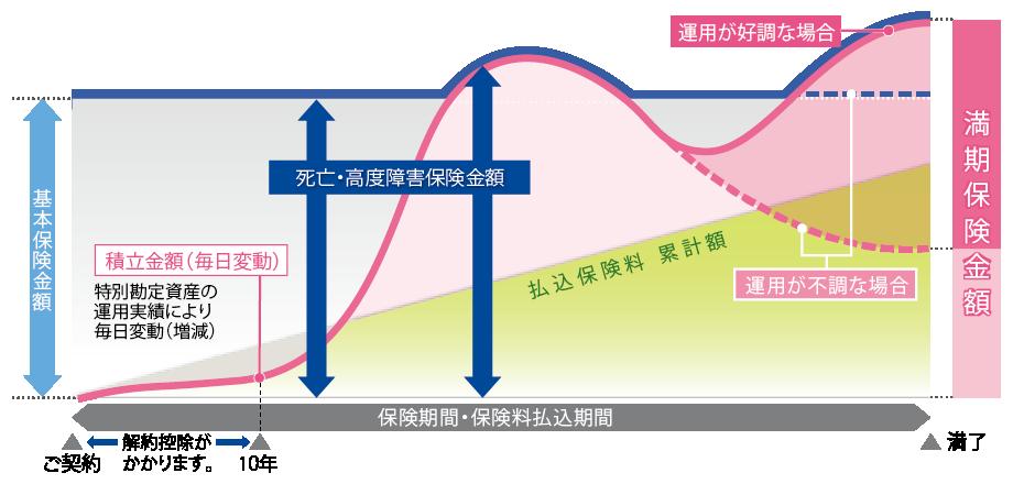 アクサ生命|ユニットリンク|変動イメージ図
